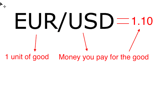 How currencies are traded in Forex?