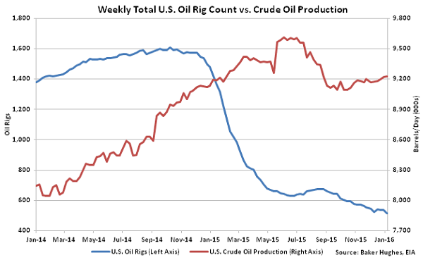 Weekly-Total-US-Oil-Rig-Count-vs-Crude-Oil-Production-1-13-16