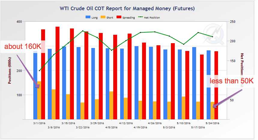 Oil sticks near $50, shorts positions drop to June 2015 low