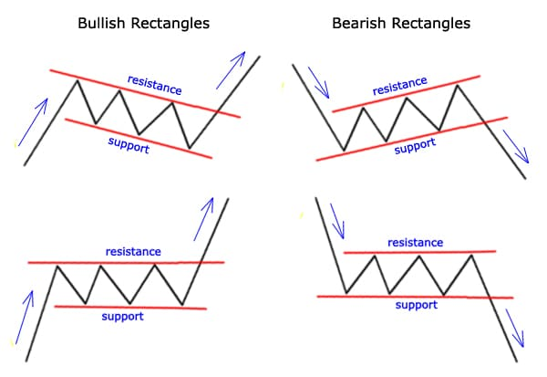 Chart Patterns: Part 2