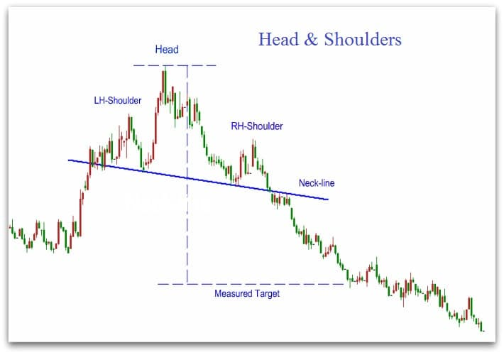 head-and-shoulders-pattern2