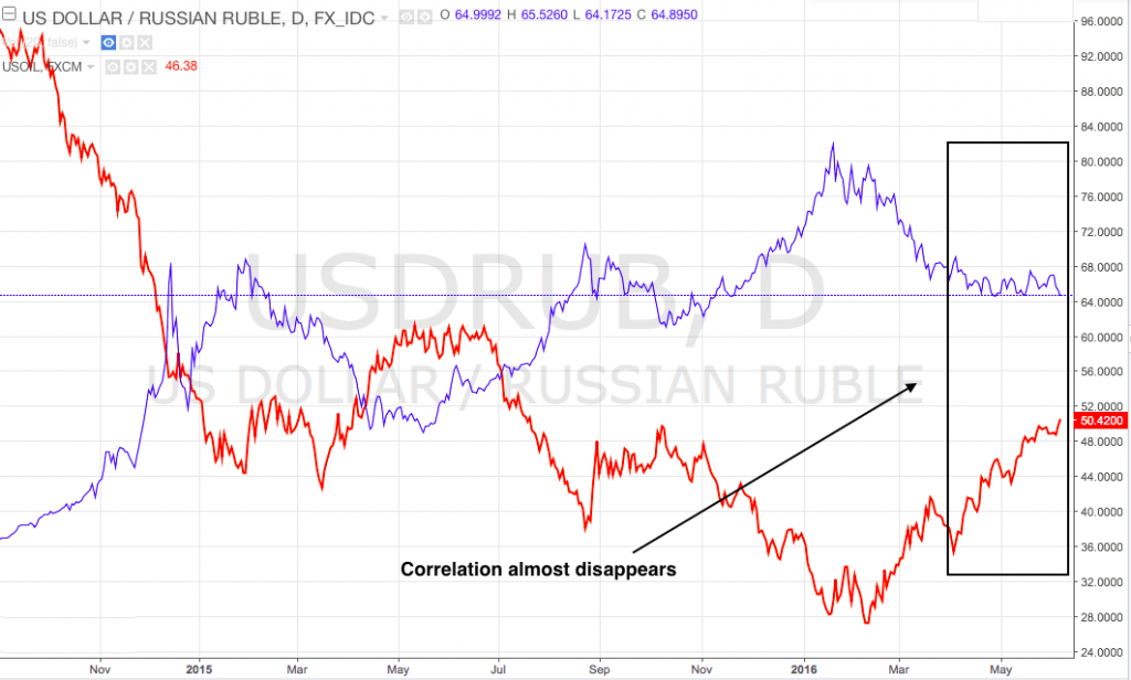USD/RUB & Oil correlation fades on Russia CBR interventions, Oil breaks $50.