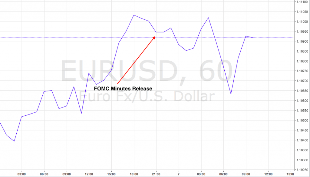 FOMC minutes had little effect on markets, crude prices retreat.