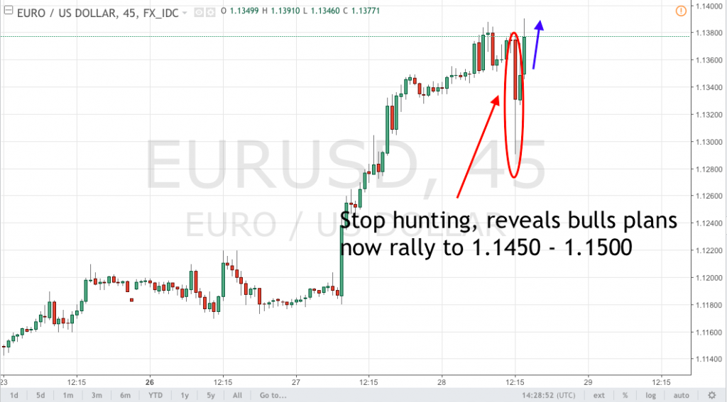 Market Digest: Euro headed to the upside as Draghi gains confidence