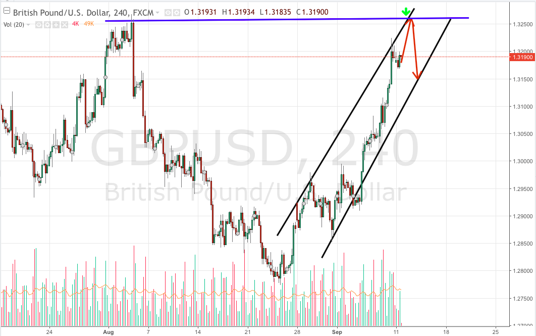 Pound possible retracement