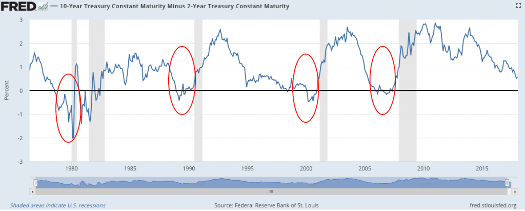 Narrowing debt spread and boom and bust cycles