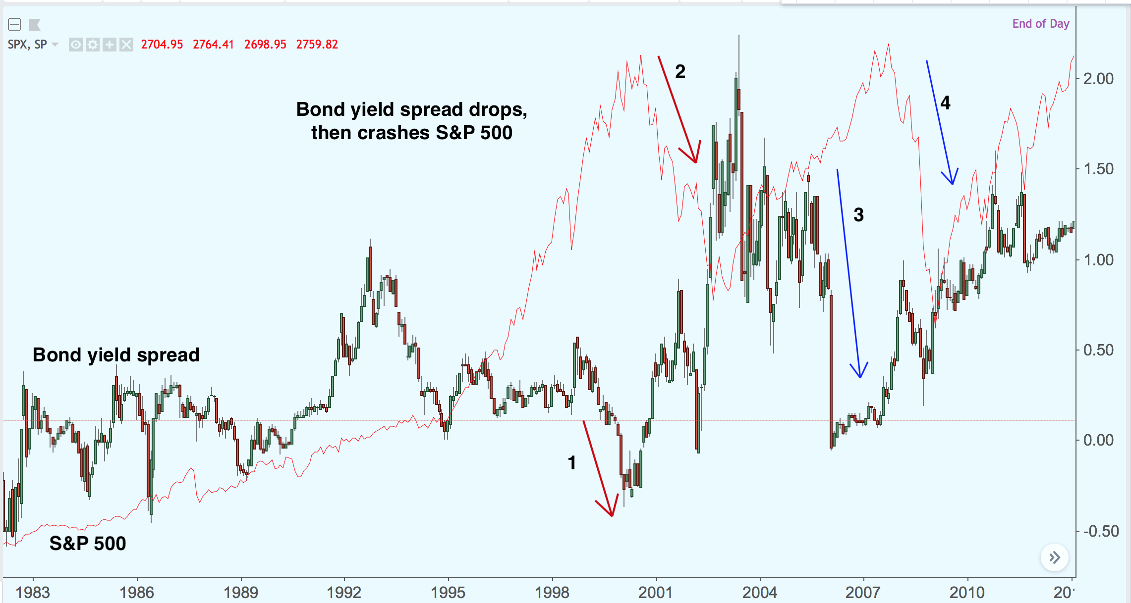 bond yield curve and S&P500