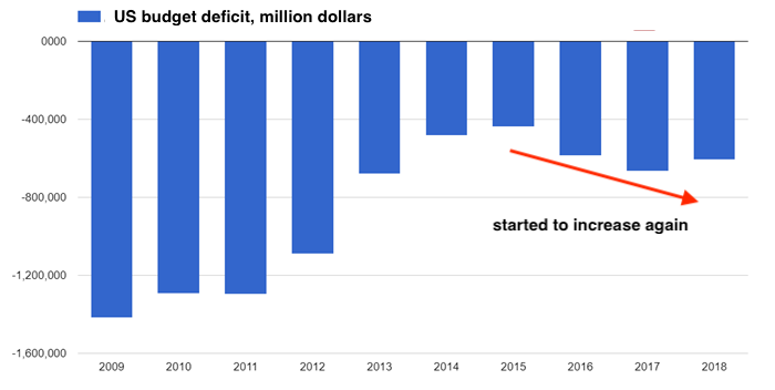 Budget deficit US by year