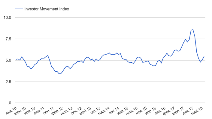Investor Movement Index