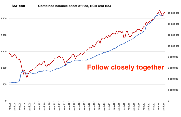 Combined balance sheet and S&P 500