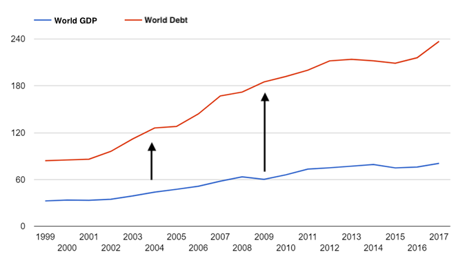 world debt and GDP growth