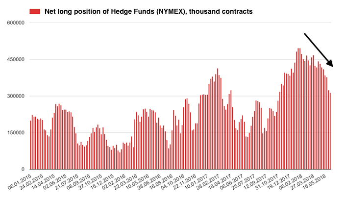 net hedge fund position oil