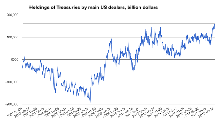 bond holdings by main dealers
