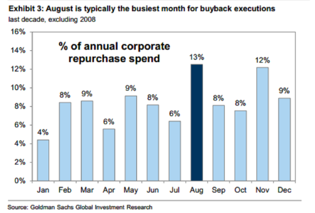 Distribution of buybacks by month