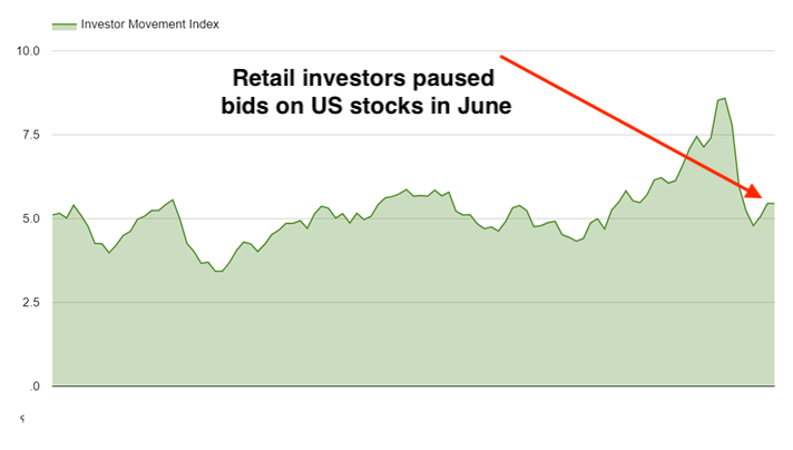 Investor Movement Index 1