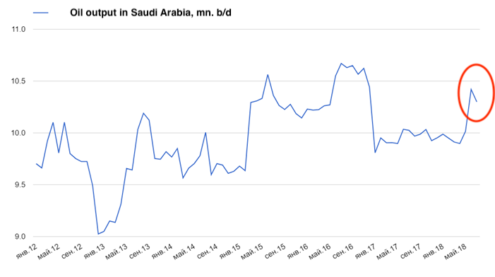 Oil production Saudi Arabia