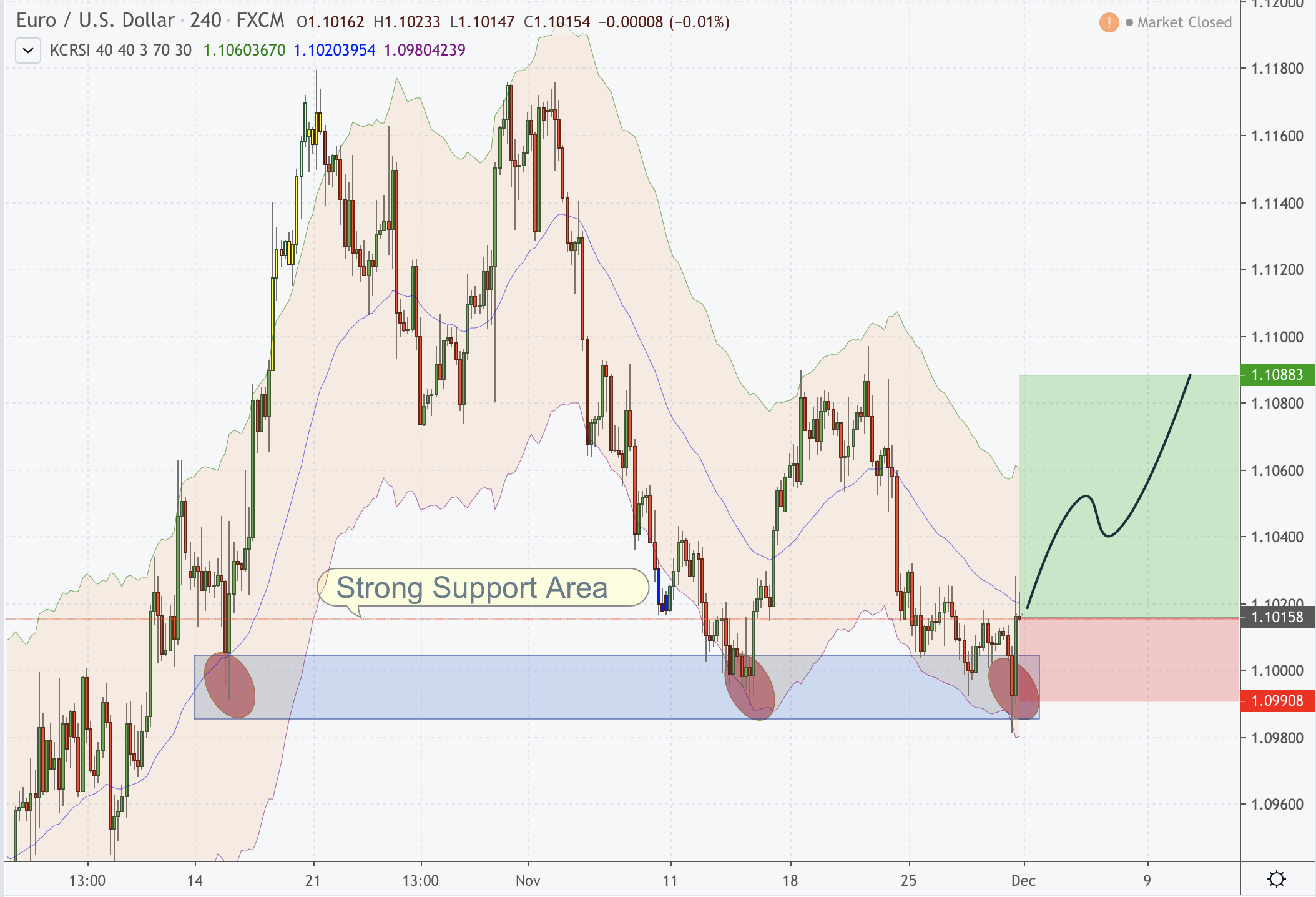 Support Area EURUSD
